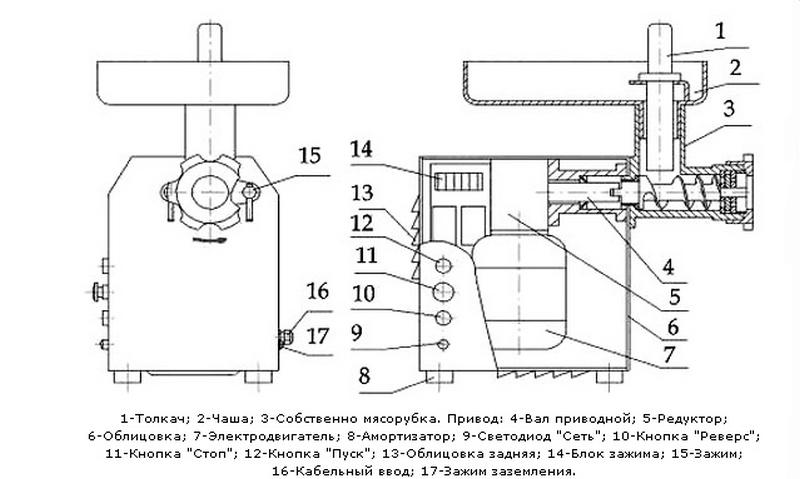 инструкция и схема мясорубки
